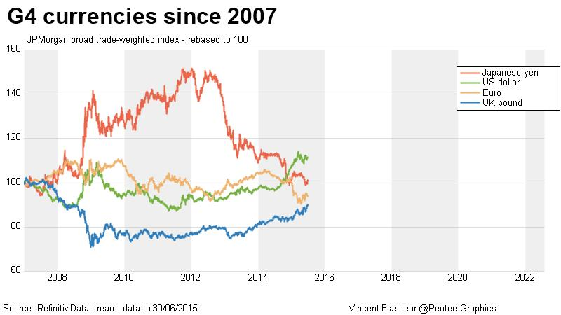 G4 currencies since 2007