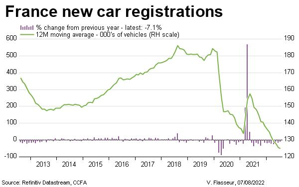 France new car registrations