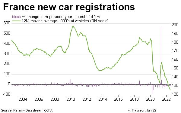 France new car registrations last 20 years