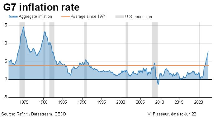 G7 inflation rate since 1971