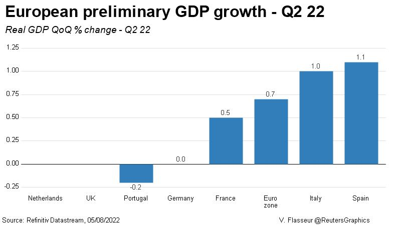 Quarterly real GDP growth