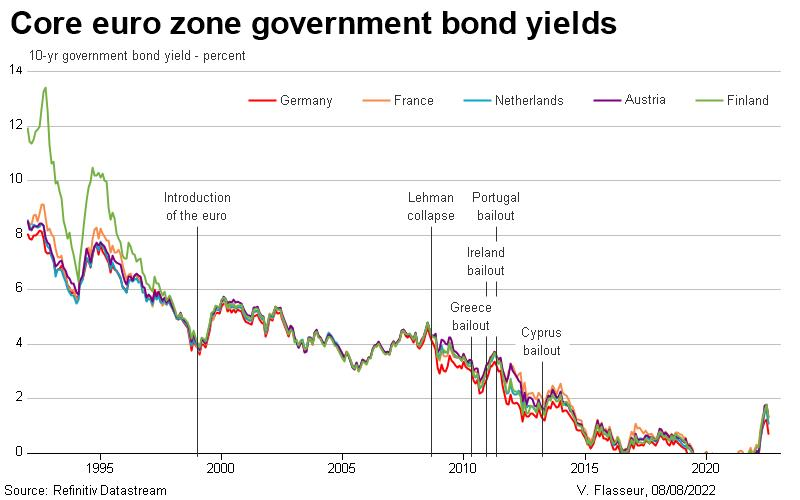 Core euro zone government bond yields