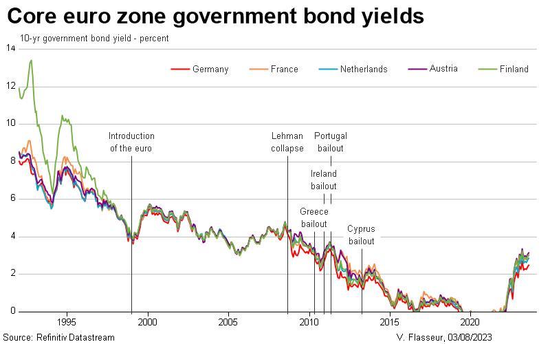 Core euro zone government bond yields