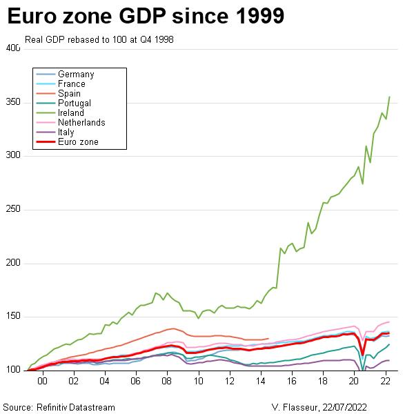 Euro zone GDP since introduction