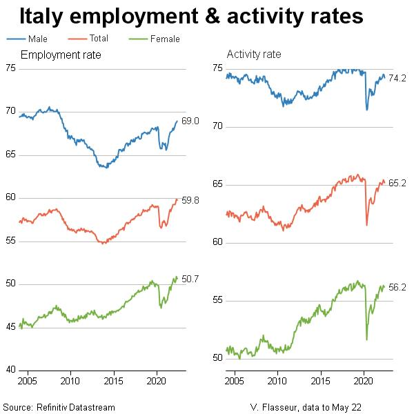 Italy employment and activity rates