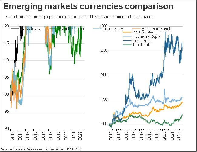 Emerging currency comparison