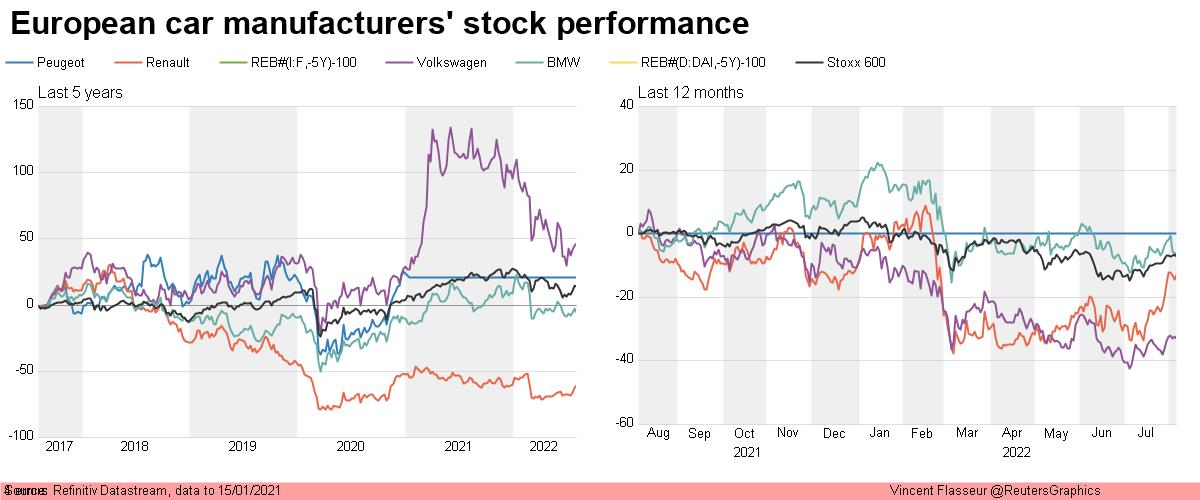 European car manufacturers' stock performance