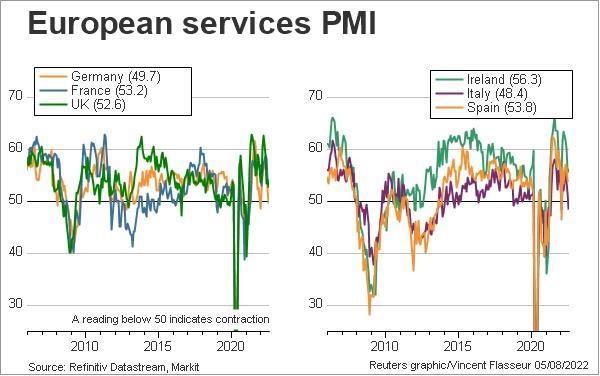 European services PMI