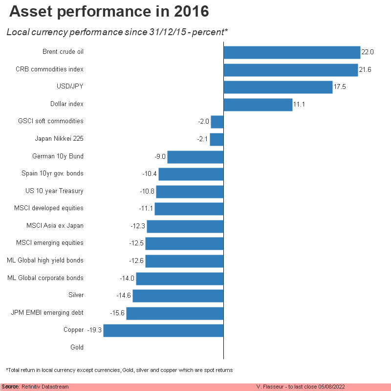 Asset returns in 2013 - Local currency