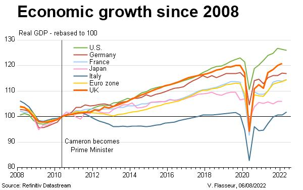 Economic growth since 2008 - rebased to Cameron election