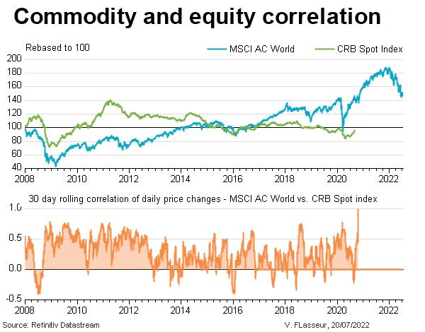 Commodity and equity correlation