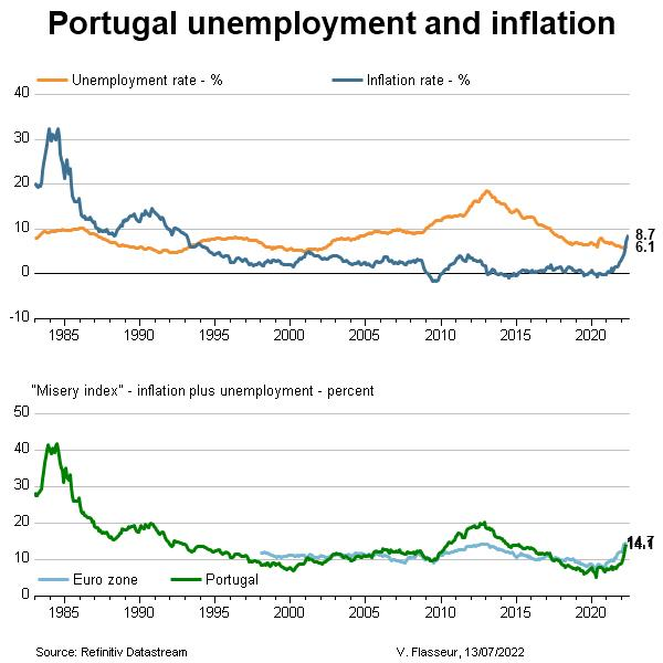 Portugal unemployment and inflation