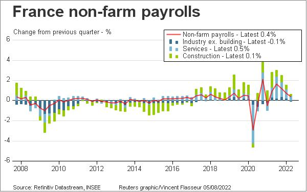 France non-farm payrolls
