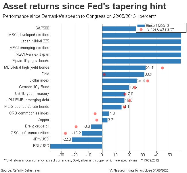 Asset returns since Bernanke's speech to Congress 2013