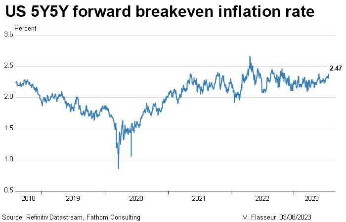 US 5Y5Y forward breakeven inflation rate