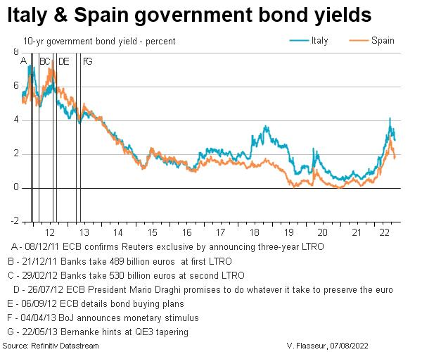 Spain & Italy government bond yields timeline