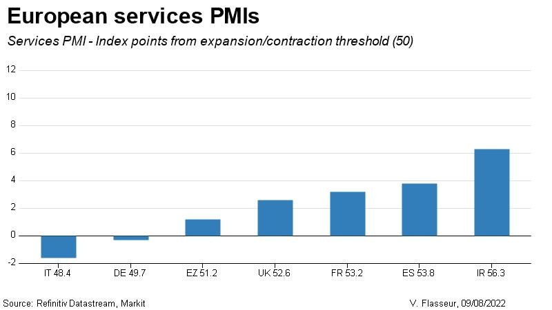 European services PMIs comparison