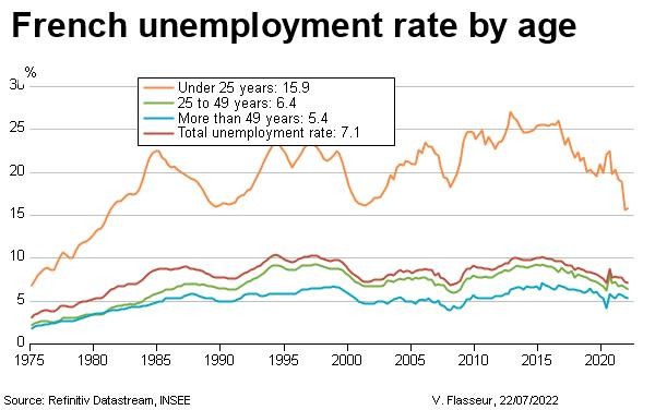 French unemployment rate by age