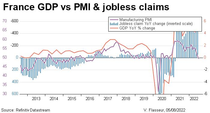 France GDP vs PMI & jobless claims