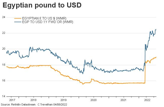 egyptian pound to USD including 1 yr NDF