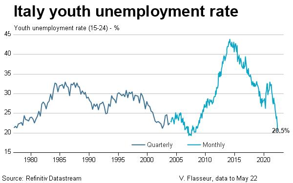 Italy youth unemployment