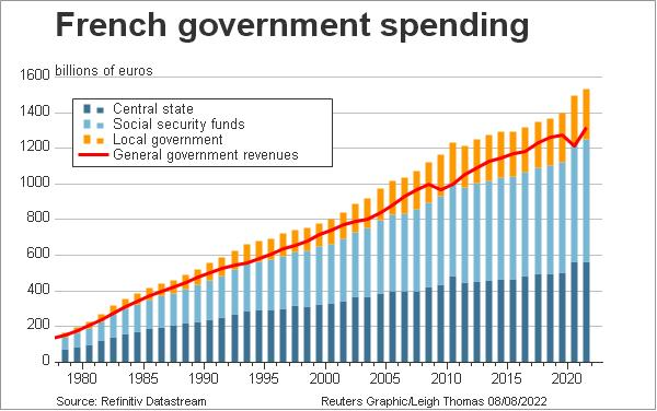 French government spending