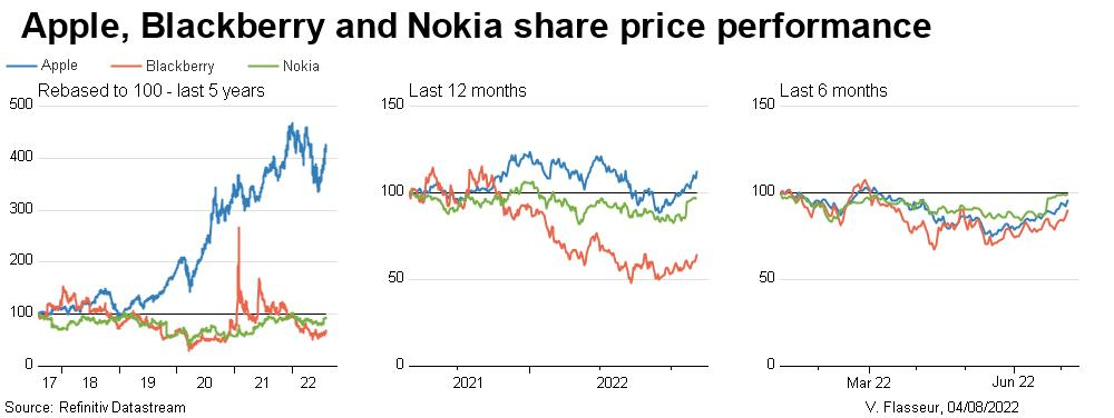 Apple, RIM and Nokia share price performance