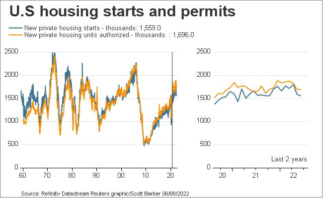US housing starts and permits
