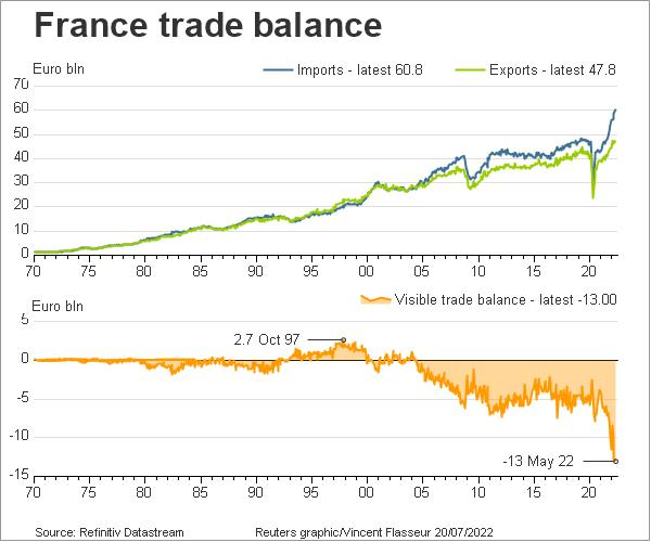 France trade balance since 1970