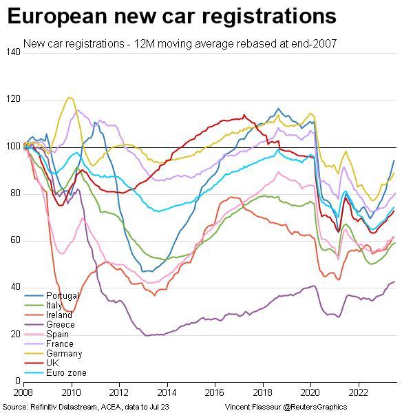European new car registrations since 2007