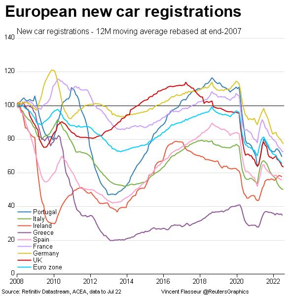 European new car registrations since 2007